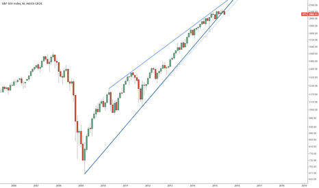 SPX: S&P500 - Danger Close to Rupturing