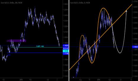 EURUSD: EURUSD | Where is next support | Symmetrical prediction.