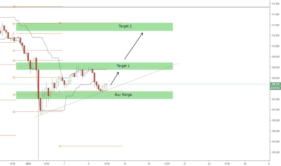 USDJPY: USDJPY Buy Opportunity (Pivot Bounce)