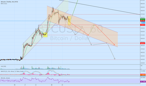 BTCUSD: Now downward channel appears