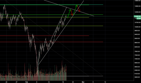 BTCUSDT/8+BTCUSDT/8+BTCUSDT/8+BTCUSD/8+BTCUSD/8+BTCUSD/8+BTCUSD1W/8+XBTUSD/8: Possible path to a correction at $13,000