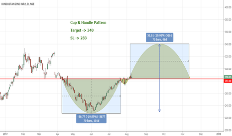 HINDZINC: Cup & Handle Pattern