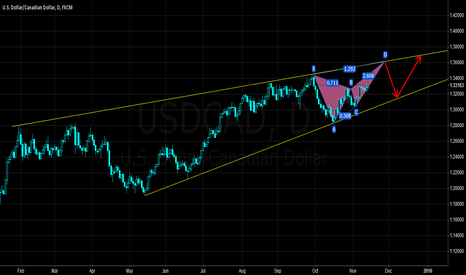 USDCAD: USDCAD's trend