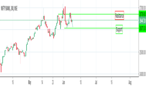 BANKNIFTY: Banknifty Short Term Consolidation(2-3 Sessions)