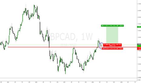 GBPCAD: 英镑兑加元(GBPCAD)交易机会 - 中线