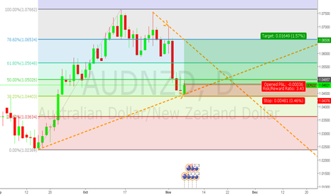 AUDNZD: Long AUDNZD for the Week