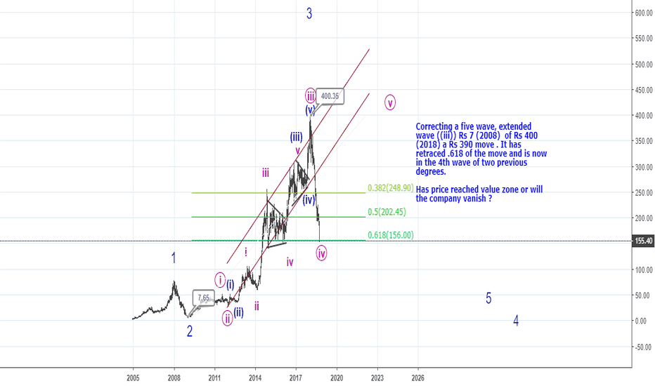 GREENPLY: Has the stock reached value zone or will it finish (Elliot Waves