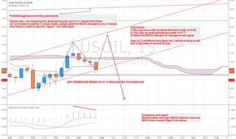 USOIL: Aggressive Sell Set Up for Oil!