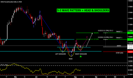 GBPCAD: GBPCAD 5-3 PATTERN + HEAD & SHOULDERS PATTERN