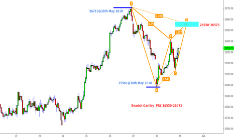 BANKNIFTY: Bank Nifty-Bearish Gartley@26550-26575
