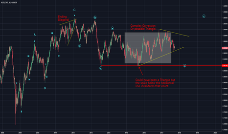 AUDCAD: Looks like AUD/CAD is moving in a Corrective structure right now