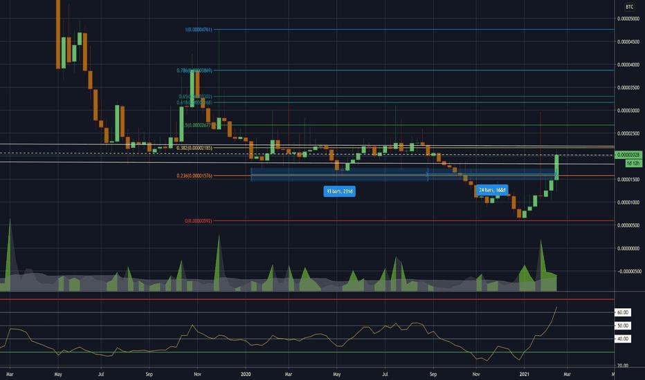 tradingview nxs btc