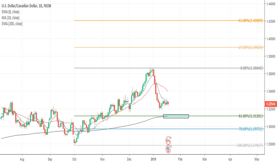 USDCAD: USDCAD daily outlook, Support at 200 EMA, and fib retracement