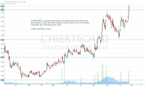 CYBERTECH: CYBERTECH  - Breakout on weekly