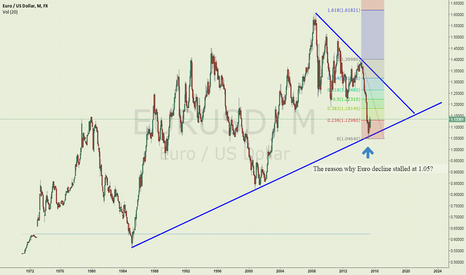 EURUSD: The reason why Eurusd decline stalled at 1.05