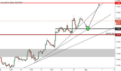 EURUSD: Pullback to reach higher