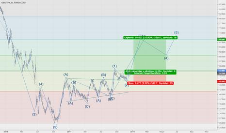 GBPJPY: analisis GBP/JPY ondas
