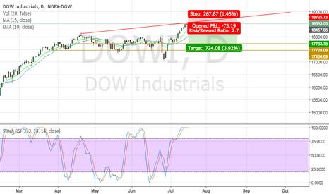 DJI: Short position on DOWI