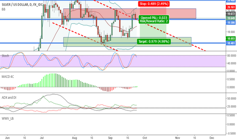XAGUSD: Silver on Daily Short