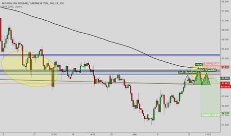 AUDJPY: AUDJPY short head and shoulders formation on 4H