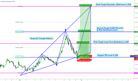 EURUSD: EURUSD Triangle Pattern Hints A Potentially Huge Rally