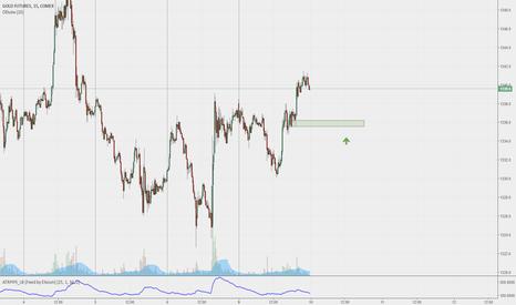 GC1!: GOLD - сделка с высокой вероятностью
