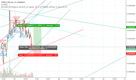 TRXBTC: seeing a bright future here