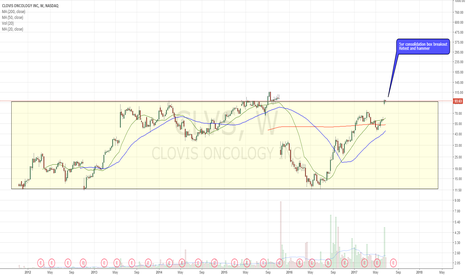 CLVS: Outside the box. Consolidating nicely