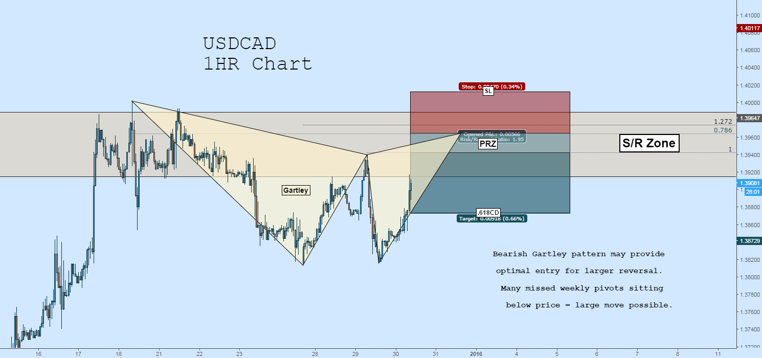 USDCAD Short: Bearish Gartley in S/R Zone
