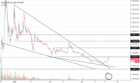 XVGBTC: XVG on falling wedge breakout. Trade for 200-300% gains