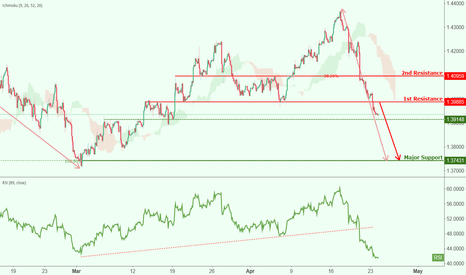 GBPUSD: GBPUSD broke out of resistance, further potential drop!