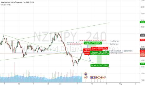NZDJPY: LONG/SHORT positions NZDJPY