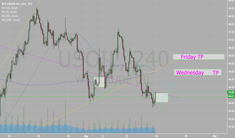 USOIL: Fundamental WTI Long