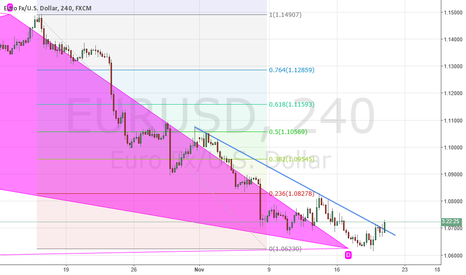 EURUSD: BULLISH CONFIRMATION. TRENDLINE RESISTANCE BREAK