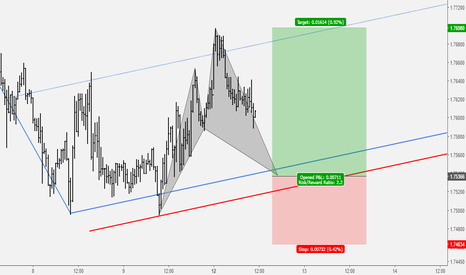 GBPNZD: GBPNZD Pending Bullish Cypher Pattern