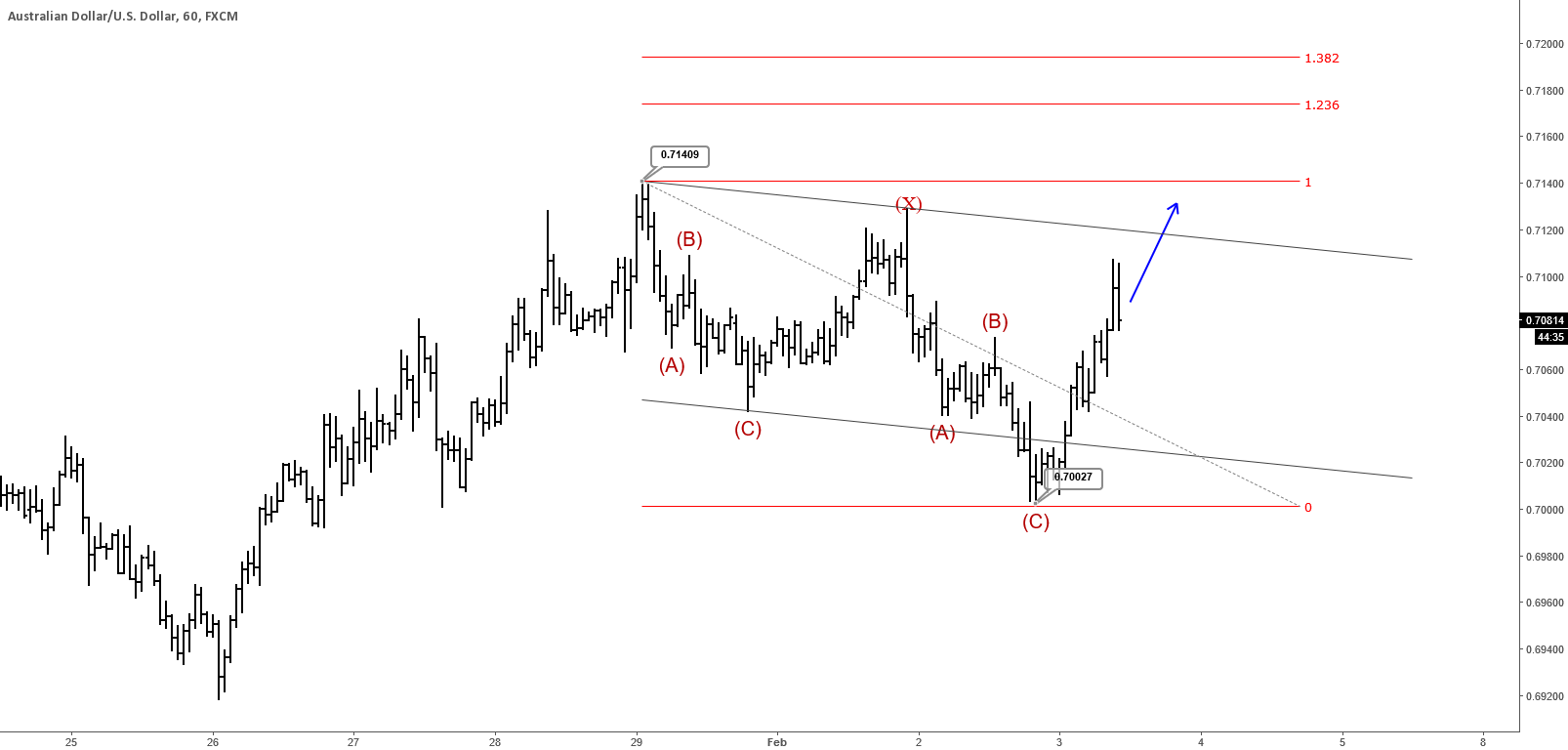 AUDUSD : More Upisde Could Follow