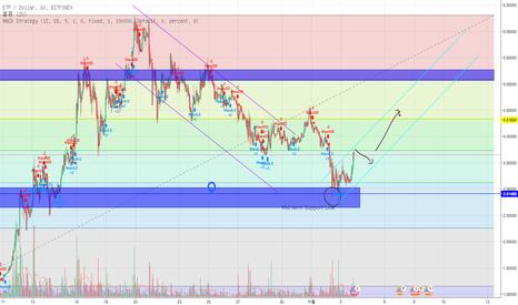 ETPUSD: ETP chart analysis