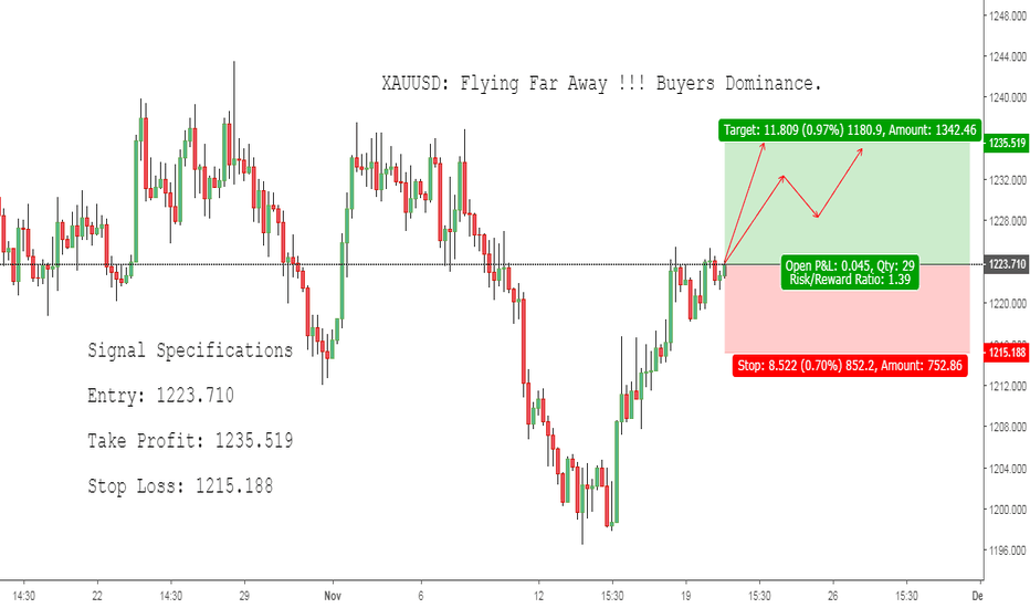 XAUUSD: XAUUSD: Flying Far Away !!! Buyers Dominance.