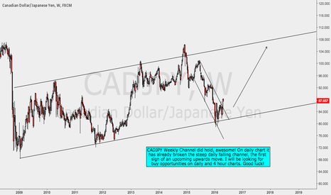 CADJPY: CADJPY Weekly Channel Analysis