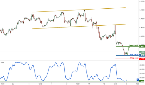 USDCHF: USDCHF right on major support, prepare to buy