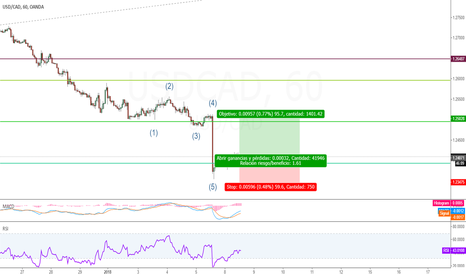 USDCAD: Wolfe Alcista en USDCAD 1H