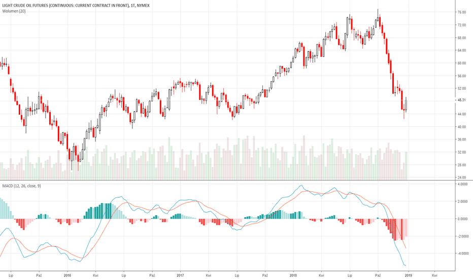 CL1!: Ropa [Tygodniowy] Korekta czy zmiana kierunku ?