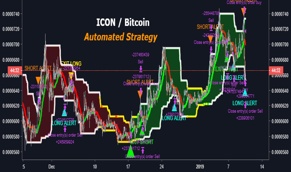 ICXBTC: ICON / Bitcoin (BINANCE:ICXBTC) Automated Strategy