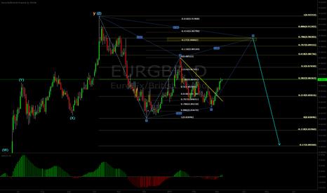 EURGBP: EURGBP Short setting up