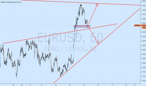 EURUSD: eurusd waiting to conform the direction