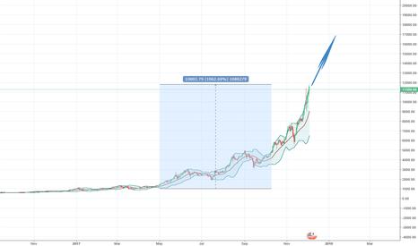 BTCUSD: HODL Bitcoin