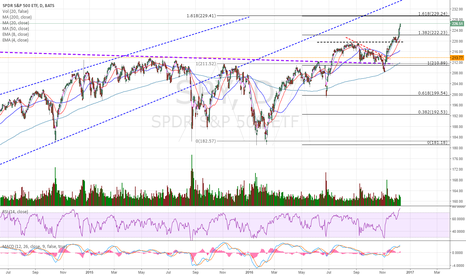 SPY: Fibo levels are very clear, we are still in a bull market