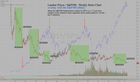 LB1!/SPY: Lumber/S&P500 Ratio drops 60% = Stock Market Top 3 of last 4 X's
