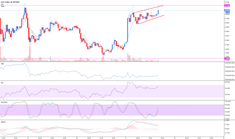 EOSUSD: $EOS channeling in bullish flag on 30 mins #Altcoins