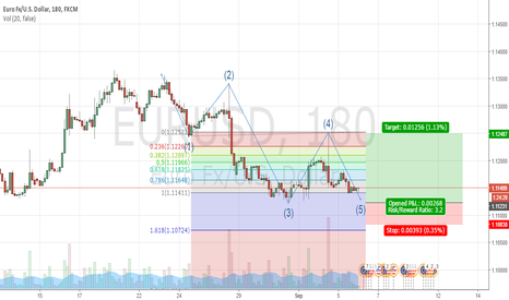EURUSD: Truncated 5